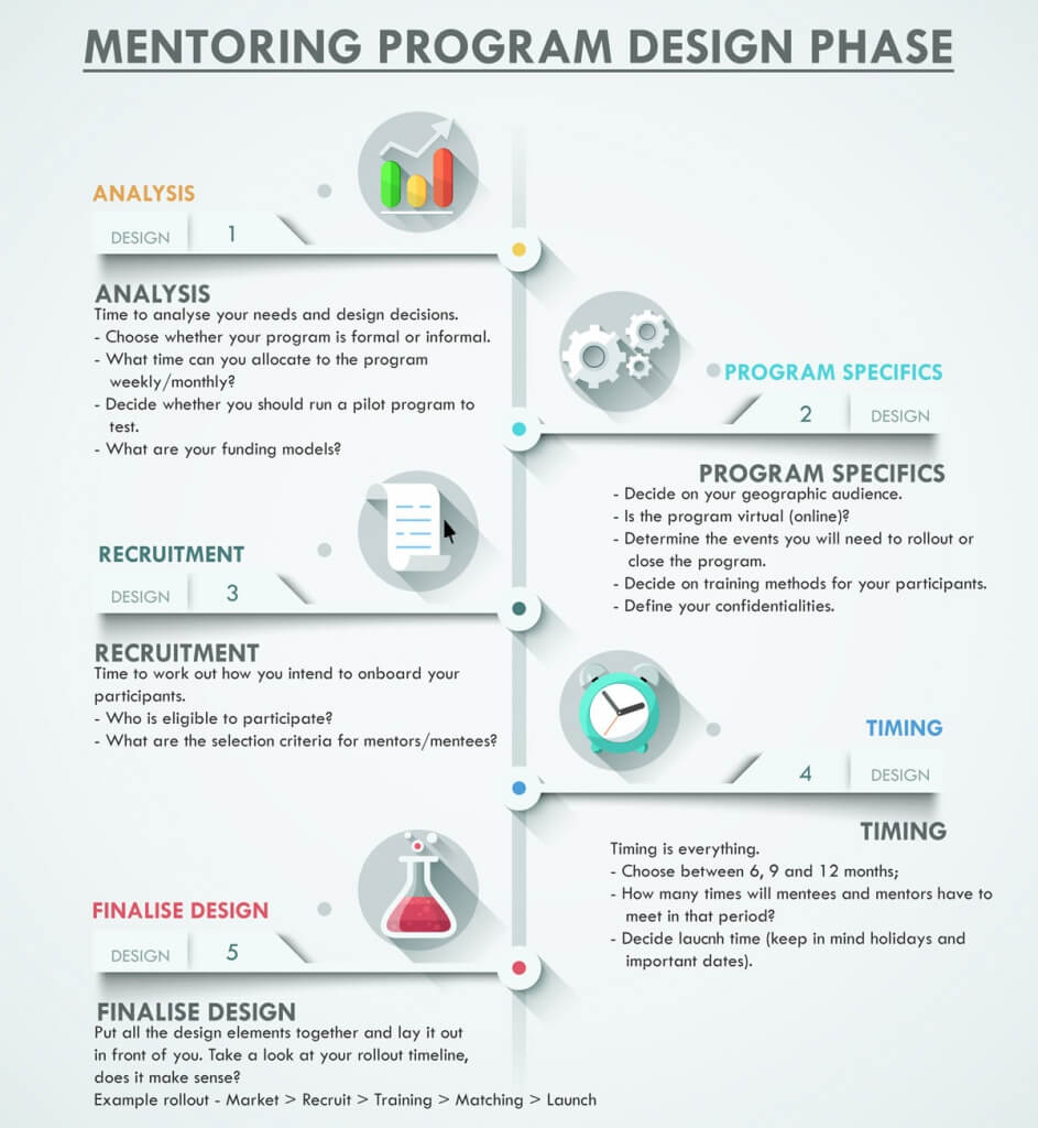 Program-Design-Infographic-(light-bg)