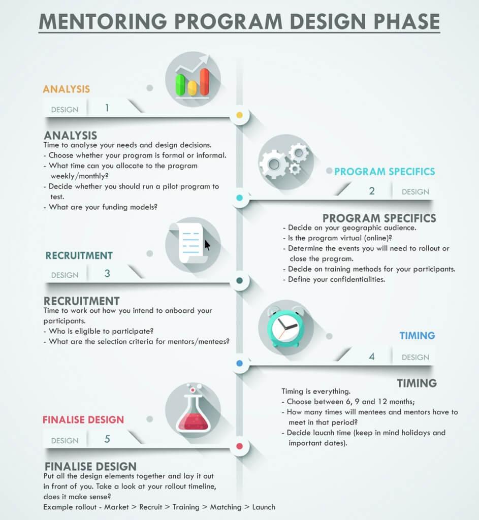 Program-Design-Infographic-(light-bg)