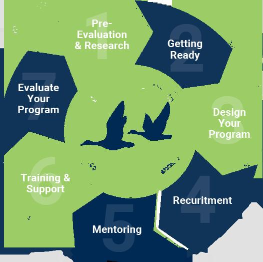 mentoring services flowchart