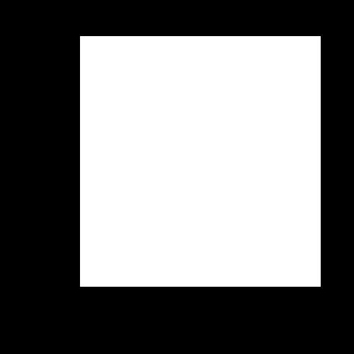 program customisation