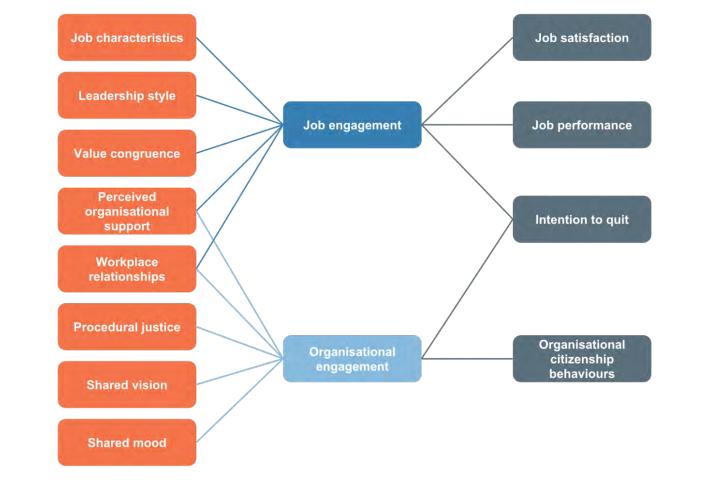Diagram of Employee Engagement