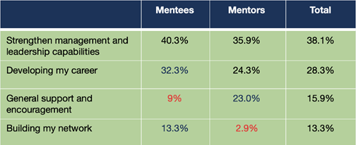 What are mentees after?